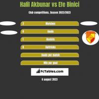 Halil Akbunar vs Efe Binici h2h player stats