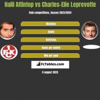Halil Altintop vs Charles-Elie Leprevotte h2h player stats