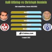 Halil Altintop vs Christoph Hemlein h2h player stats