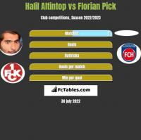 Halil Altintop vs Florian Pick h2h player stats