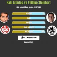 Halil Altintop vs Phillipp Steinhart h2h player stats