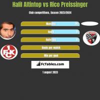 Halil Altintop vs Rico Preissinger h2h player stats