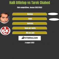 Halil Altintop vs Tarek Chahed h2h player stats