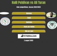 Halil Pehlivan vs Ali Turan h2h player stats