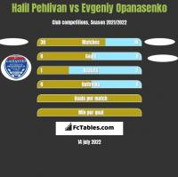 Halil Pehlivan vs Evgeniy Opanasenko h2h player stats
