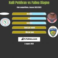 Halil Pehlivan vs Fallou Diagne h2h player stats