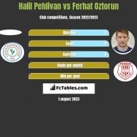 Halil Pehlivan vs Ferhat Oztorun h2h player stats