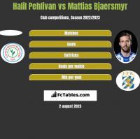 Halil Pehlivan vs Mattias Bjaersmyr h2h player stats
