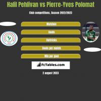 Halil Pehlivan vs Pierre-Yves Polomat h2h player stats