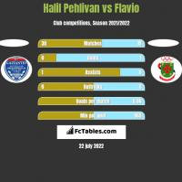 Halil Pehlivan vs Flavio h2h player stats