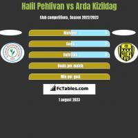 Halil Pehlivan vs Arda Kizildag h2h player stats