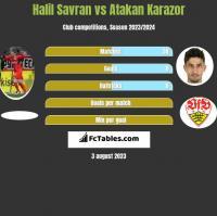 Halil Savran vs Atakan Karazor h2h player stats