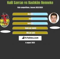 Halil Savran vs Bashkim Renneke h2h player stats