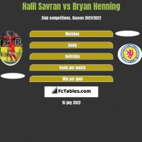 Halil Savran vs Bryan Henning h2h player stats