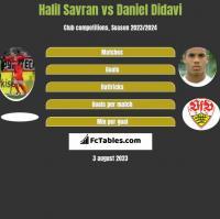 Halil Savran vs Daniel Didavi h2h player stats