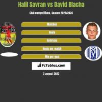Halil Savran vs David Blacha h2h player stats