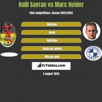Halil Savran vs Marc Heider h2h player stats