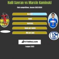 Halil Savran vs Marcin Kaminski h2h player stats