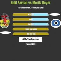 Halil Savran vs Moritz Heyer h2h player stats