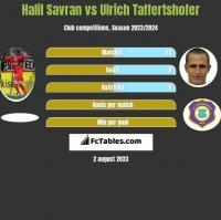 Halil Savran vs Ulrich Taffertshofer h2h player stats