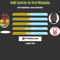 Halil Savran vs Orel Mangala h2h player stats