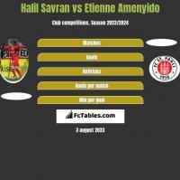 Halil Savran vs Etienne Amenyido h2h player stats
