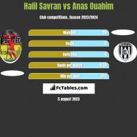Halil Savran vs Anas Ouahim h2h player stats