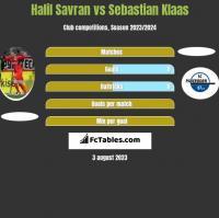 Halil Savran vs Sebastian Klaas h2h player stats