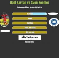 Halil Savran vs Sven Koehler h2h player stats
