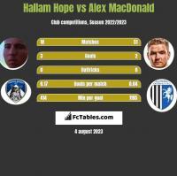 Hallam Hope vs Alex MacDonald h2h player stats