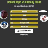 Hallam Hope vs Anthony Grant h2h player stats