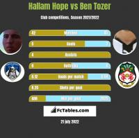 Hallam Hope vs Ben Tozer h2h player stats