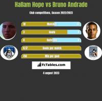 Hallam Hope vs Bruno Andrade h2h player stats