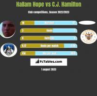 Hallam Hope vs C.J. Hamilton h2h player stats