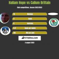 Hallam Hope vs Callum Brittain h2h player stats