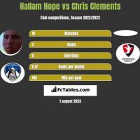 Hallam Hope vs Chris Clements h2h player stats