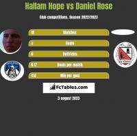 Hallam Hope vs Daniel Rose h2h player stats