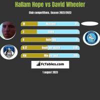 Hallam Hope vs David Wheeler h2h player stats