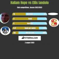 Hallam Hope vs Ellis Iandolo h2h player stats
