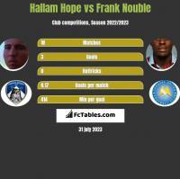 Hallam Hope vs Frank Nouble h2h player stats