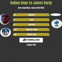 Hallam Hope vs James Hardy h2h player stats
