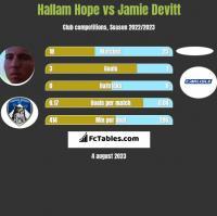 Hallam Hope vs Jamie Devitt h2h player stats