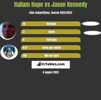 Hallam Hope vs Jason Kennedy h2h player stats