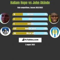 Hallam Hope vs John Akinde h2h player stats