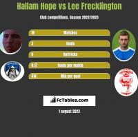 Hallam Hope vs Lee Frecklington h2h player stats