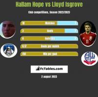 Hallam Hope vs Lloyd Isgrove h2h player stats