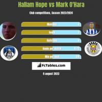 Hallam Hope vs Mark O'Hara h2h player stats