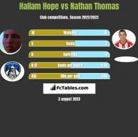Hallam Hope vs Nathan Thomas h2h player stats