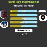 Hallam Hope vs Ryan Watson h2h player stats