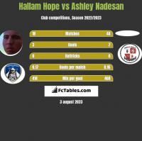 Hallam Hope vs Ashley Nadesan h2h player stats